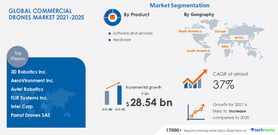 Technavio has announced its latest market research report titled Commercial Drones Market by Product, End-user, and Geography - Forecast and Analysis 2021-2025