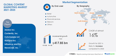 Attractive Opportunities with Content Marketing Market by Objective, Platform, End-user, and Geography - Forecast and Analysis 2021-2025