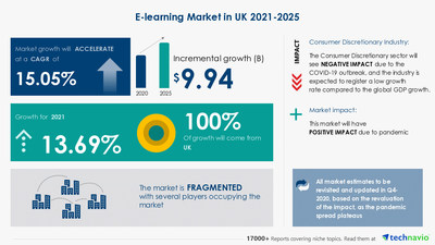 Attractive Opportunities in E-learning Market in UK - Forecast 2021-2025