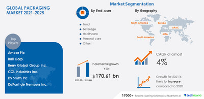 Technavio has announced its latest market research report titled-Packaging Market by End-user, Type, and Geography - Forecast and Analysis 2021-2025