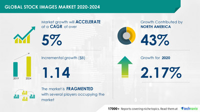 Technavio has announced its latest market research report titled- Stock Images Market by Application, Image Source, License Model, and Geography - Forecast and Analysis 2020-2024