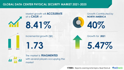 Technavio has announced its latest market research report titled Data Center Physical Security Market by Product and Geography - Forecast and Analysis 2021-2025