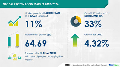 Technavio has announced its latest market research report titled-Frozen Food Market by Product and Geography - Forecast and Analysis 2020-2024