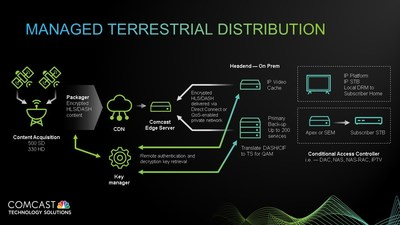 Comcast Technology Solutions Launches Managed Terrestrial Distribution for Operators Across the U.S.