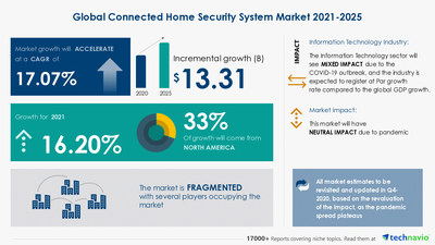 Technavio has announced its latest market research report titled Connected Home Security System Market by Product, Service, and Geography - Forecast and Analysis 2021-2025