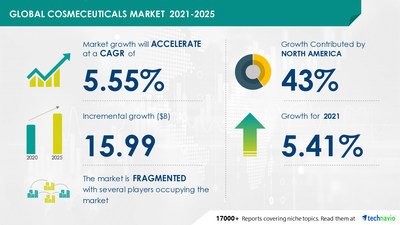 Technavio has announced its latest market research report titled Cosmeceuticals Market by Product, Distribution Channel, and Geography - Forecast and Analysis 2021-2025