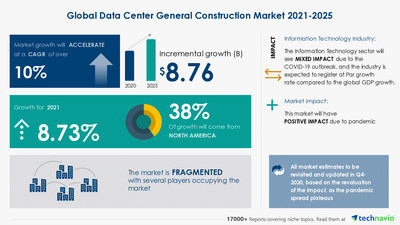 Technavio has announced its latest market research report titled Data Center General Construction Market by Type and Geography - Forecast and Analysis 2021-2025