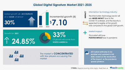Attractive Opportunities with Digital Signature Market by End-user and Geography - Forecast and Analysis 2021-2025