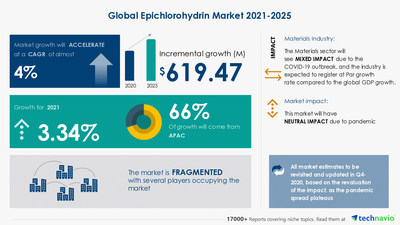 Latest market research report titled Epichlorohydrin Market by End-user and Geography - Forecast and Analysis 2021-2025 has been announced by Technavio which is proudly partnering with Fortune 500 companies for over 16 years