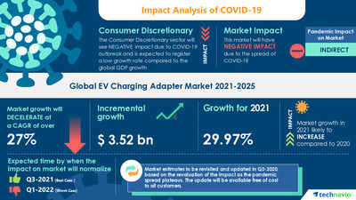 Latest market research report titled EV Charging Adapter Market by Type and Geography - Forecast and Analysis 2021-2025 has been announced by Technavio which is proudly partnering with Fortune 500 companies for over 16 years