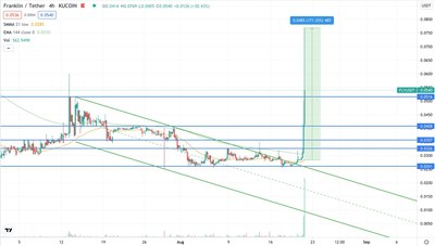 Franklin/Tether price chart. Source: TradingView