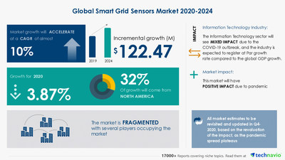 Technavio has announced its latest market research report titled Smart Grid Sensors Market by Technology and Geography - Forecast and Analysis 2020-2024