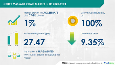 Attractive Opportunities with Luxury Massage Chair Market in US by End-user and Distribution Channel - Forecast and Analysis 2020-2024