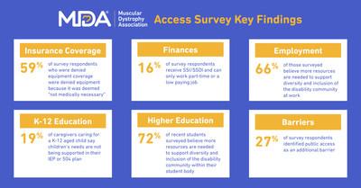 MDA Access Survey Key Findings