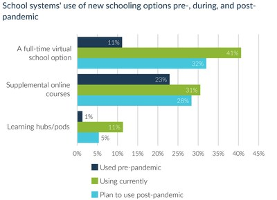 School systems' use of new schooling options