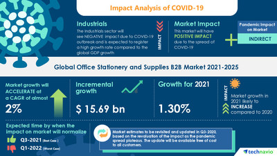 Technavio has announced its latest market research report titled Office Stationery and Supplies B2B Market by Distribution Channel, Product, and Geography - Forecast and Analysis 2021-2025