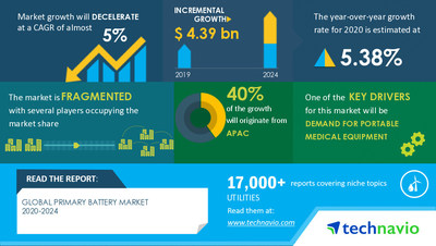 Attractive Opportunities with Primary Battery Market by Type and Geography - Forecast and Analysis 2020-2024