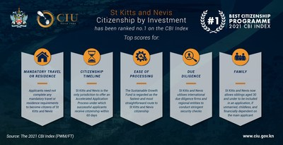 St Kitts and Nevis' Citizenship by Investment Programme tops the CBI Index ranking for the first time since the report's inception. (PRNewsfoto/The Government of St Kitts and Nevis)