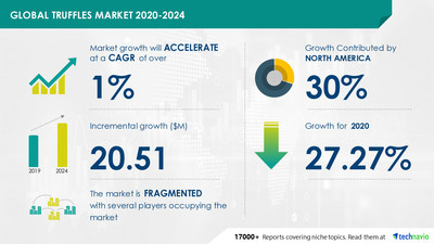 Technavio has announced its latest market research report titled Truffles Market by Product and Geography - Forecast and Analysis 2020-2024