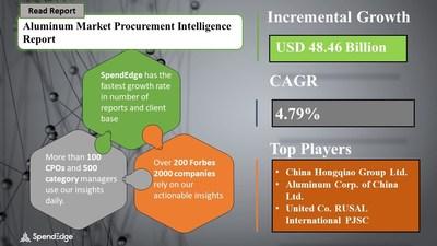 Aluminum Market Procurement Research Report