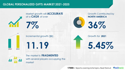 Latest market research report titled Personalized Gifts Market by Product, Distribution Channel, and Geography - Forecast and Analysis 2021-2025 has been announced by Technavio which is proudly partnering with Fortune 500 companies for over 16 years