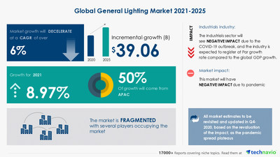 Attractive Opportunities in General Lighting Market by Product, Application, and Geography - Forecast and Analysis 2021-2025