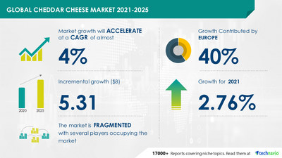 Technavio has announced its latest market research report titled Cheddar Cheese Market by Distribution Channel and Geography - Forecast and Analysis 2021-2025