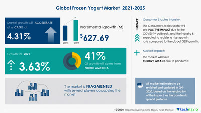 Latest market research report titled Frozen Yogurt Market by Distribution Channel and Geography - Forecast and Analysis 2021-2025 has been announced by Technavio which is proudly partnering with Fortune 500 companies for over 16 years