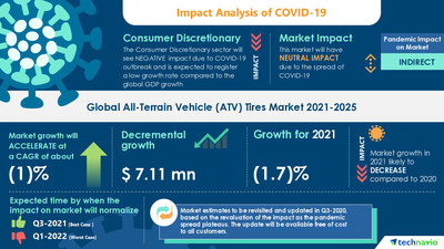 Technavio has announced its latest market research report titled All-Terrain Vehicle (ATV) Tires Market by Application and Geography - Forecast and Analysis 2021-2025