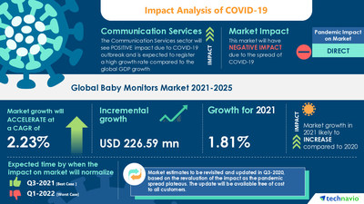 Attractive Opportunities in Baby Monitors Market by Product, Distribution Channel, and Geography - Forecast and Analysis 2021-2025