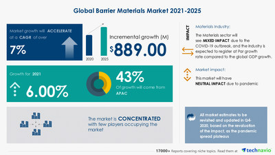 Technavio has announced its latest market research report titled Barrier Materials Market by End-user, Type, and Geography - Forecast and Analysis 2021-2025
