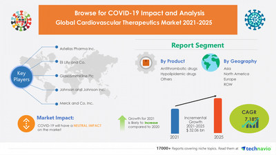 Technavio has announced its latest market research report titled Cardiovascular Therapeutics Market by Product and Geography - Forecast and Analysis 2021-2025