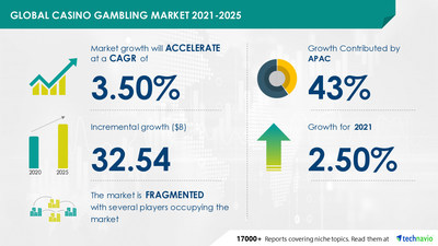 Technavio has announced its latest market research report titled Casinos and Gambling Market by Platform and Geography - Forecast and Analysis 2021-2025