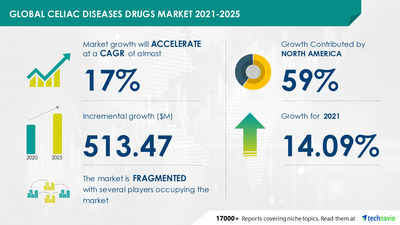 Latest market research report titled Celiac Diseases Drugs Market by Therapy Type and Geography - Forecast and Analysis 2021-2025 has been announced by Technavio which is proudly partnering with Fortune 500 companies for over 16 years