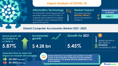 Latest market research report titled Computer Accessories Market by Product, End-user, and Geography - Forecast and Analysis 2021-2025 has been announced by Technavio which is proudly partnering with Fortune 500 companies for over 16 years
