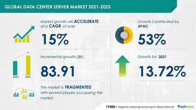 Technavio has announced its latest market research report titled Data Center Server Market by Type and Geography - Forecast and Analysis 2021-2025