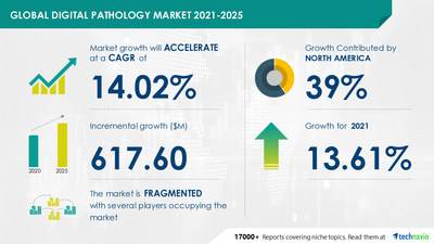 Technavio has announced its latest market research report titled Digital Pathology Market by Product and Geography - Forecast and Analysis 2021-2025