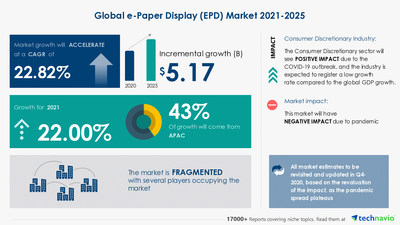 Latest market research report titled E-Paper Display Market by Type, Application, and Geography - Forecast and Analysis 2021-2025 has been announced by Technavio which is proudly partnering with Fortune 500 companies for over 16 years
