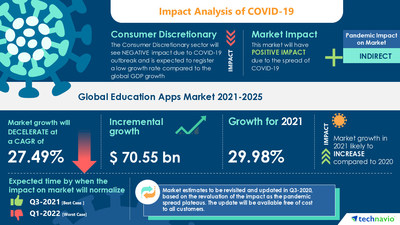 Latest market research report titled Education Apps Market by End-user and Geography - Forecast and Analysis 2021-2025 has been announced by Technavio which is proudly partnering with Fortune 500 companies for over 16 years