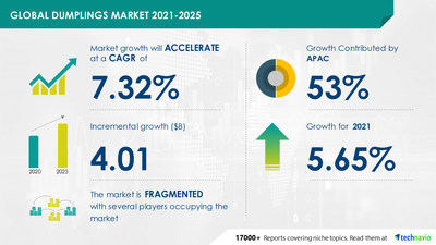 Latest market research report titled Dumplings Market by Filling and Geography - Forecast and Analysis 2021-2025 has been announced by Technavio which is proudly partnering with Fortune 500 companies for over 16 years