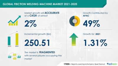 Technavio has announced its latest market research report titled Friction Welding Machine Market by End-user and Geography - Forecast and Analysis 2021-2025