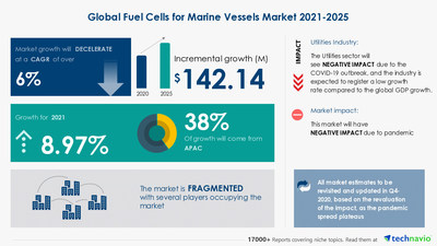 Attractive Opportunities in Fuel Cells for Marine Vessels Market by Technology and Geography - Forecast and Analysis 2021-2025
