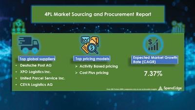 4PL Market Procurement Research Report
