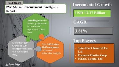PVC Market Procurement Research Report