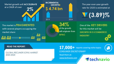 Technavio has announced its latest market research report titled Recliner Sofas Market by Distribution Channel and Geography - Forecast and Analysis 2020-2024