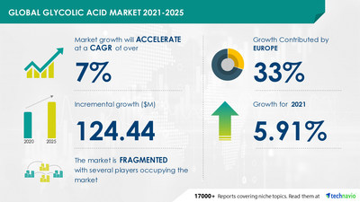 Attractive Opportunities in Glycolic Acid Market by Application and Geography - Forecast and Analysis 2021-2025