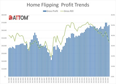 Home Flipping Increases While Profit Margins Continue to Drop Across U.S. in Second Quarter of 2021