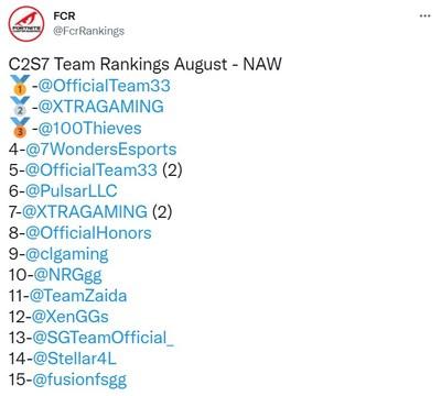 Team 33 Ranking in August 2021