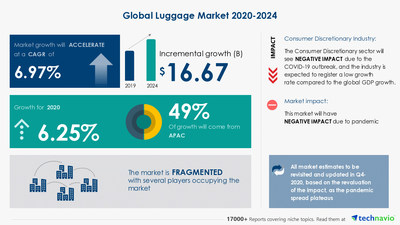 Latest market research report titled Luggage Market by Product, Distribution Channel, and Geography - Forecast and Analysis 2020-2024 has been announced by Technavio which is proudly partnering with Fortune 500 companies for over 16 years