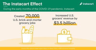 The Instacart Effect during the early months of the pandemic